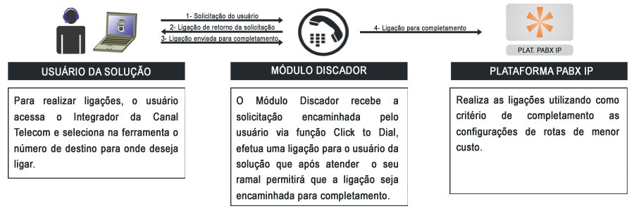 discador brasil telecom