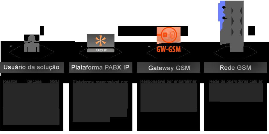 GW_GSM