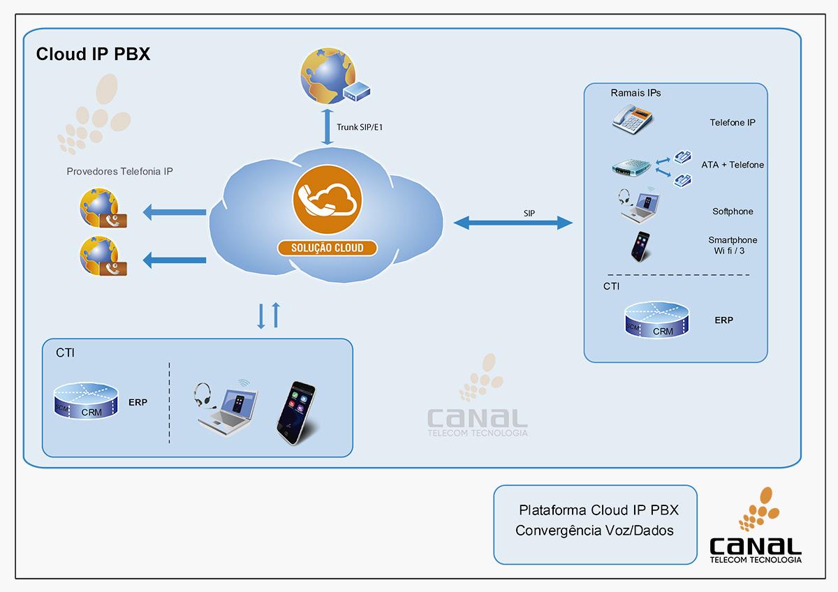 Cloud IPPBX